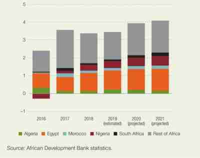 Figure 2. Contribution to Africa's GDP growth (percentage points)