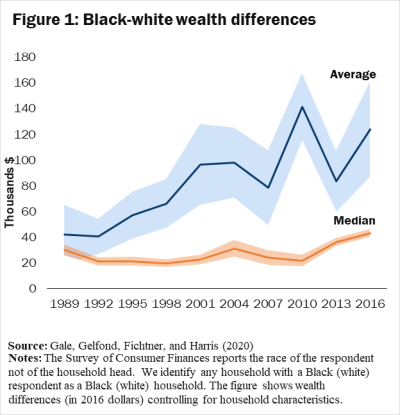 black white wealth gap
