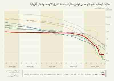 tunisia-cases-arabic
