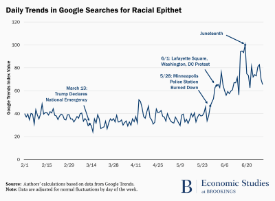Daily Trends in Google Searches for Racial Epithet