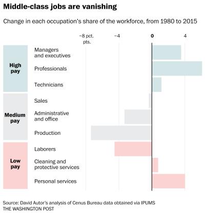 vanishing middle-class jobs