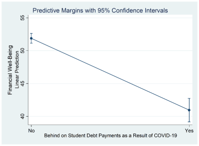 Figure 2. Perceptions of being behind on student loans and financial well-being