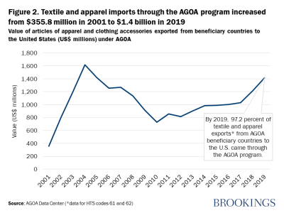 Figure 2. Textile and apparel imports through the AGOA program increased from $355.8 million in 2001 to $1.4 billion in 2019