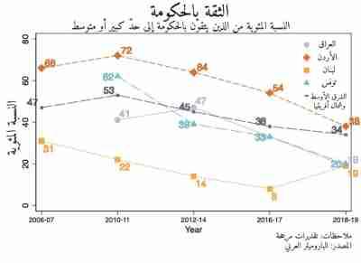 Arabic graph