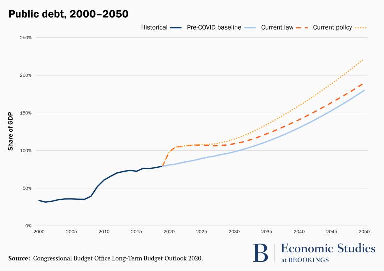Graph of US public debt, 2000-2050