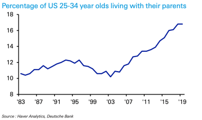 Percentage of U.S. 25-34 year olds living with their parents
