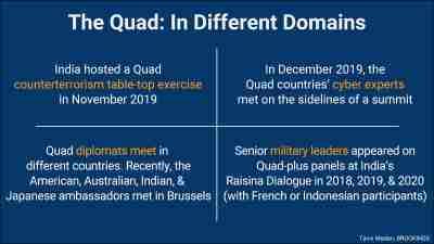 Quad in different domains