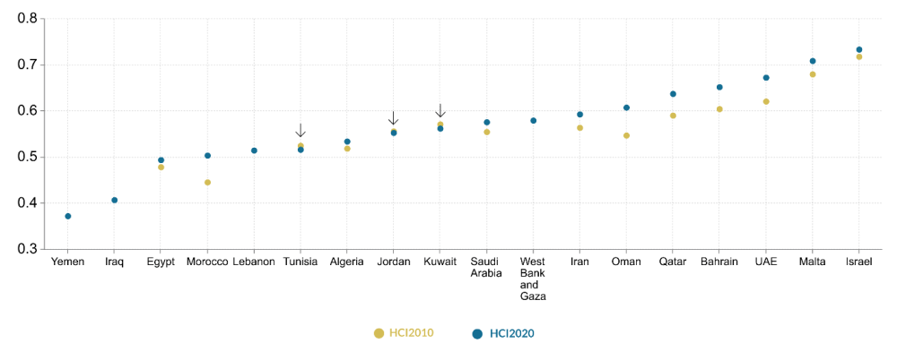 Figure 1. Change in HCI 2020 and HCI 2020 in MENA countries