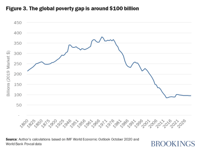Figure 3. The global poverty gap is around $100 billion