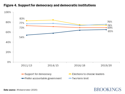 Figure 4. Support for democracy and democratic institutions