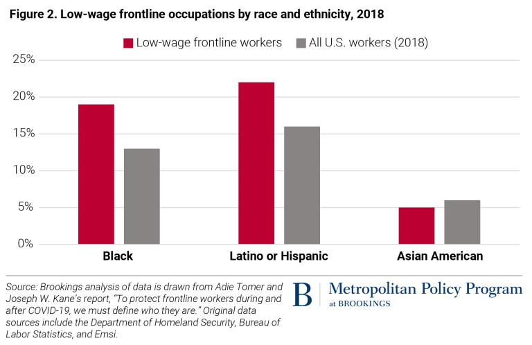 Charts Of The Week Voters By Race Hazard Pay For Essential Workers Slowing Economic Growth As Coronavirus Surges