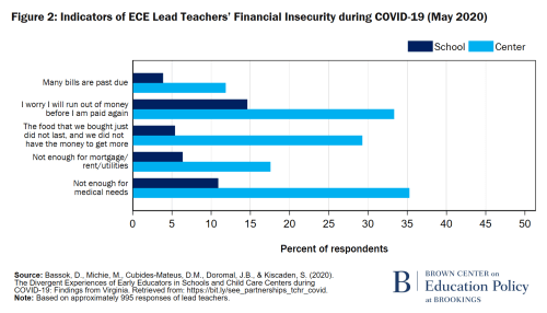 F2 Indicators of ECE Lead Teachers' Financial Insecurity during COVID-19 (May 2020)