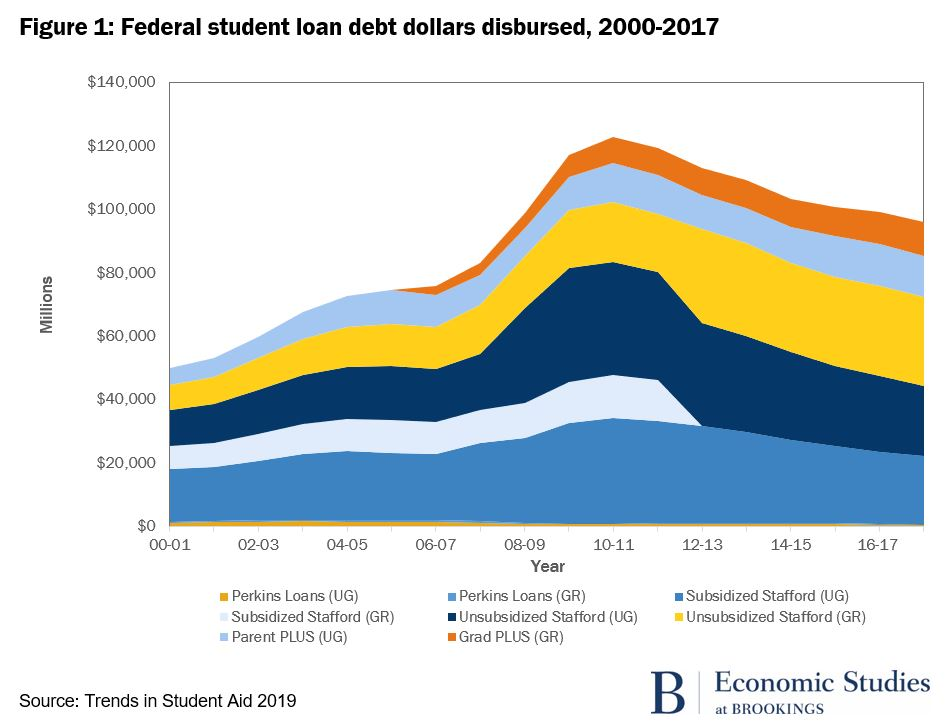Federal student loan dollars