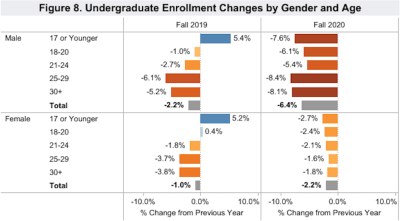 Undergrad enrollment changes by gender and age