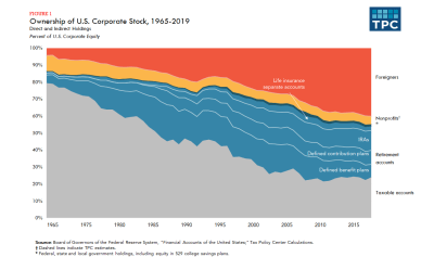 Ownership of U.S. Corporate Stock