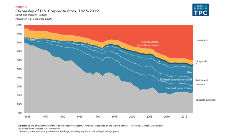 Ownership of U.S. Corporate Stock