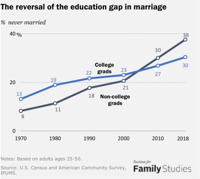 education gap in marriage