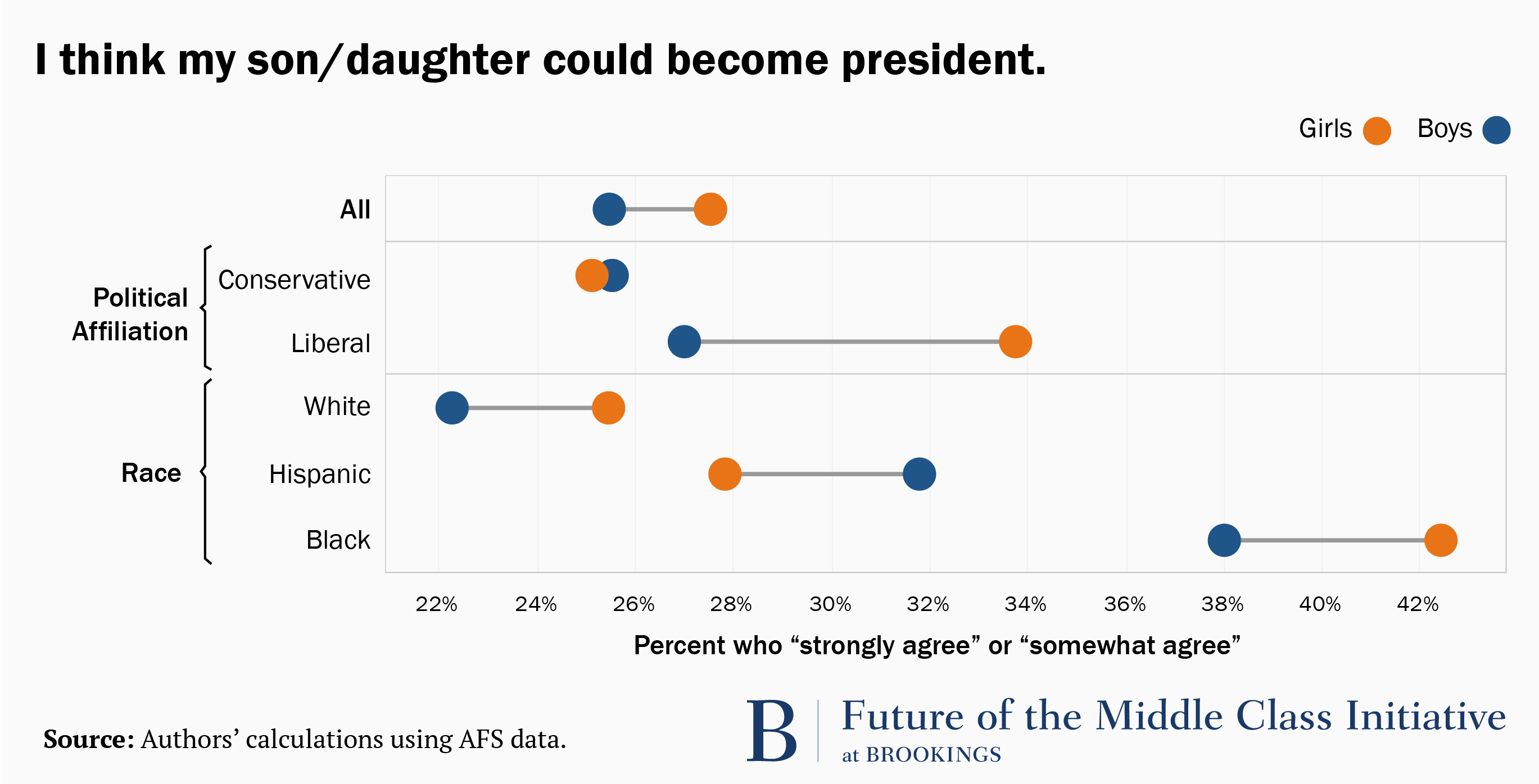 are boys or girls more likely to be president