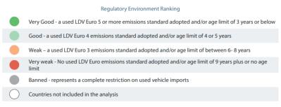 Figure 1. Quality of used vehicle regulatory environment (key)