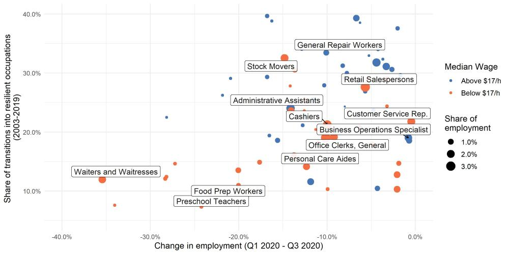 Figure 3. Unemployed workers from the hardest-hit occupations may struggle to transition to today's in-demand jobs