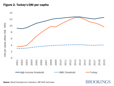 Figure 2. Turkey's GNI per capita