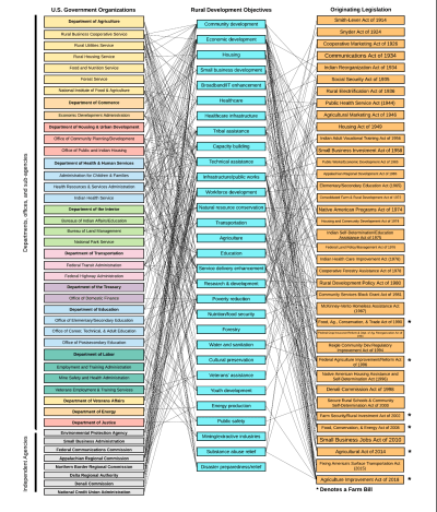 Figure 1. The landscape of federal assistance to rural communities is fragmented and complex