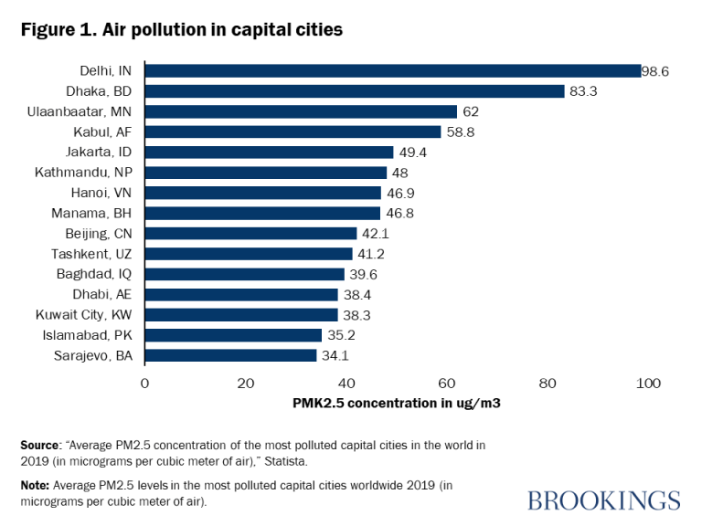 Figure 1. Air pollution in capital cities