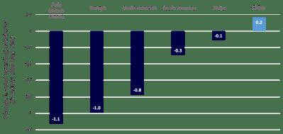 Figure 2: Les dépenses de consommation diminuent presque partout