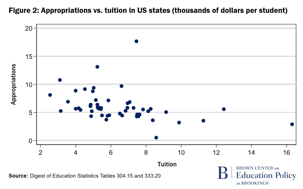 F2 Appropriations vs tuition in US states