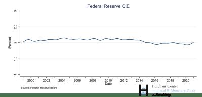 Federal Reserve CIE