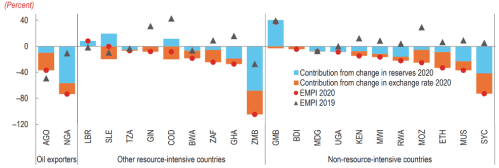 Figure 2. Exchange market pressure in select countries of sub-Saharan Africa