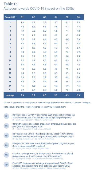 Table 1.1 Attitudes towards COVID-19 impact on the SDGs