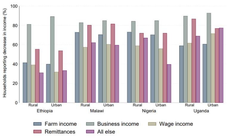 Figure 1. Percentage of households reporting loss of income sources, by country and rural/urban residence (Source: World Bank)