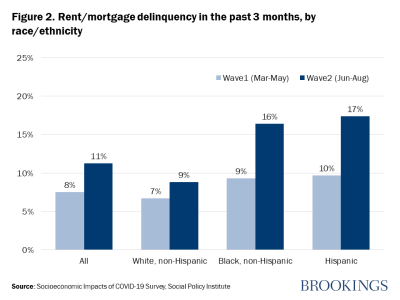 Figure 2. Rent/mortgage delinquency in the past 3 months, by race/ethnicity