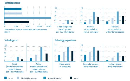 Figure 5. Africa's information and communications technology development indicators