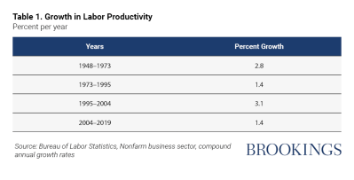 Growth in labor productivity table
