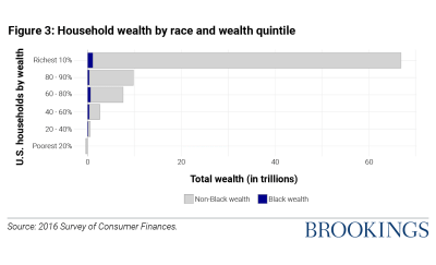 Figure 3 Household wealth by race and wealth quintile