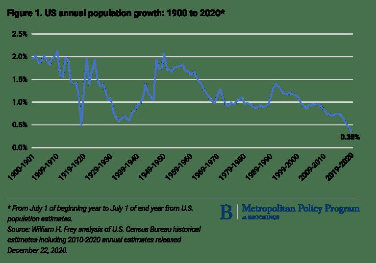 Population growth trend