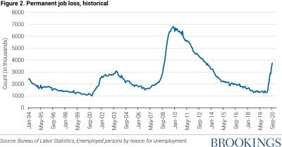Permanent job loss, historical