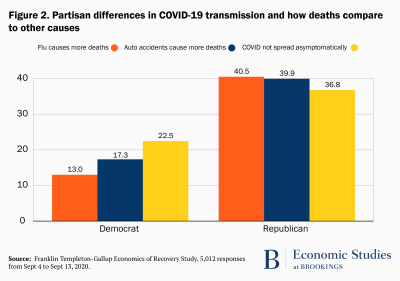 Partisan differences in COVID-19 transmission and how deaths compare to other causes