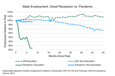 state employement_great recession vs pandemic