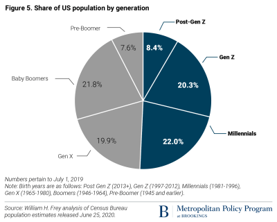 What The 2020 Census Will Reveal About America Stagnating Growth An Aging Population And Youthful Diversity