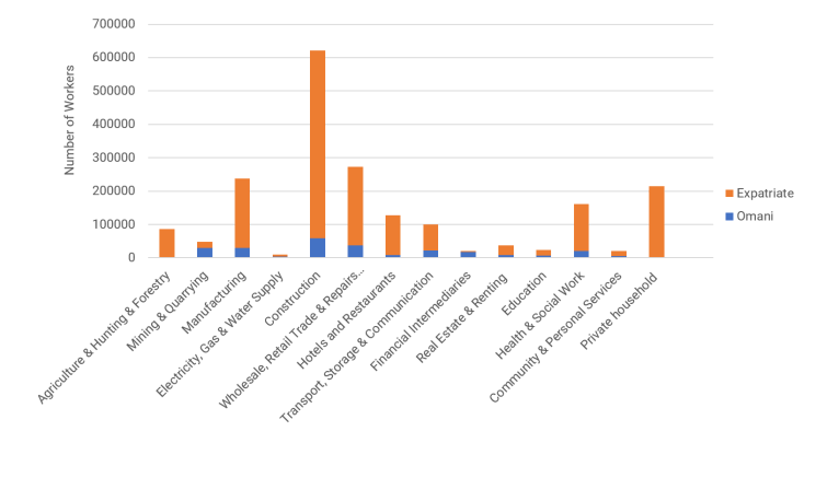 Figure 4: National Expatriate Employment by Sector (2018)