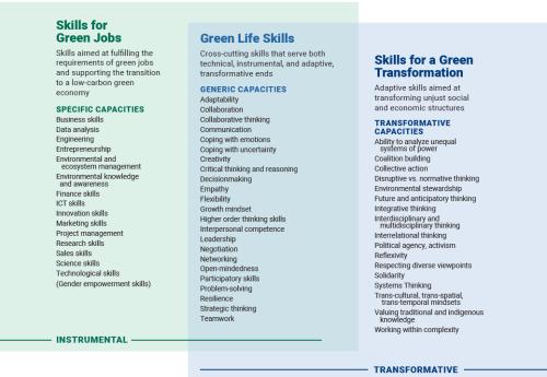 A green skills framework