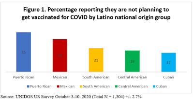Latino vaccine