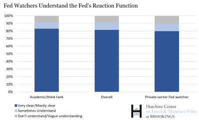 fed watchers understand fed's reaction function 1