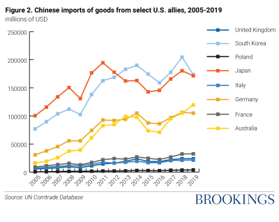 Figure 2: Chinese imports of goods (millions of USD) from select U.S. allies, 2005-2019