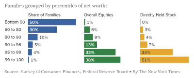 Three bar charts grouped by percentiles of net worth, showing the share of families in each percentile and the share of overall equities and directly held stock held by each percentile.