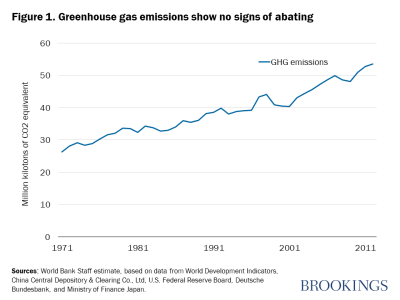 Figure 1. Greenhouse gas emissions show no signs of abating