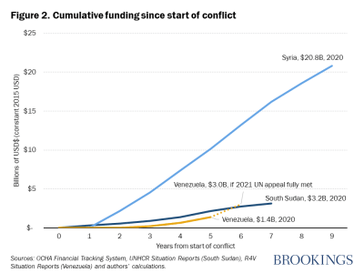 Cumulative funding since start of conflict